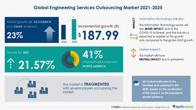 Technavio has announced its latest market research report titled Engineering Services Outsourcing Market by Sourcing, End-user, and Geography - Forecast and Analysis 2021-2025