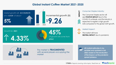 Technavio has announced its latest market research report titled Instant Coffee Market by Product and Geography - Forecast and Analysis 2021-2025