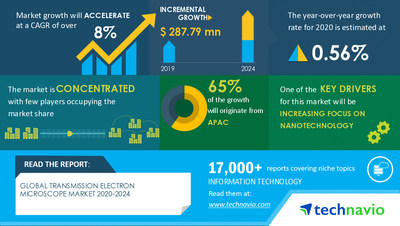 Technavio has announced its latest market research report titled Transmission Electron Microscope Market by Application, End-user, and Geography - Forecast and Analysis 2020-2024