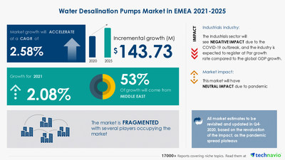 Technavio has announced its latest market research report titled Water Desalination Pumps Market in EMEA by Type, Application, and Geography - Forecast and Analysis 2021-2025