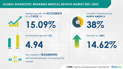 Technavio has announced its latest market research report titled Diagnostic Wearable Medical Devices Market by Device, Application, and Geography - Forecast and Analysis 2021-2025