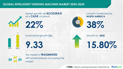 Attractive Opportunities with Intelligent Vending Machine Market by Product, Installation Sites, and Geography - Forecast and Analysis 2020-2024