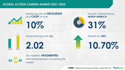 Attractive Opportunities with Action Camera Market by Technology, End-user, Distribution Channel, and Geography - Forecast and Analysis 2021-2025