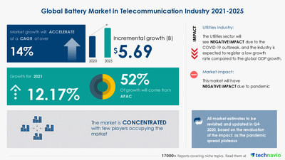 Attractive Opportunities with Battery Market in Telecommunication Industry by Product and Geography - Forecast and Analysis 2021-2025