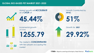 Attractive Opportunities with Bio-based PET Market by Application and Geography - Forecast and Analysis 2021-2025