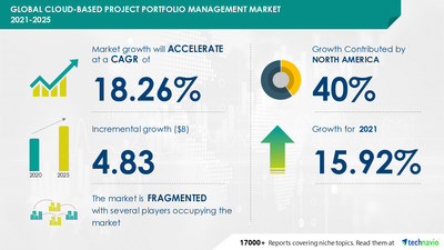 Technavio has announced its latest market research report titled Cloud-based Project Portfolio Management Market by End-user and Geography - Forecast and Analysis 2021-2025