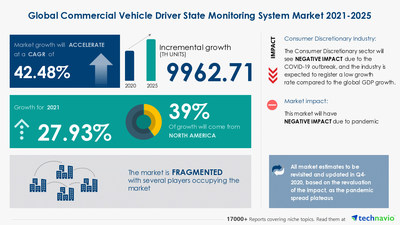 Attractive Opportunities with Commercial Vehicle Driver State Monitoring System Market by Vehicle Type and Geography - Forecast and Analysis 2021-2025