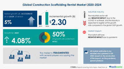 Attractive Opportunities with Construction Scaffolding Rental Market by Application, Product, End-user, and Geography - Forecast and Analysis 2020-2024