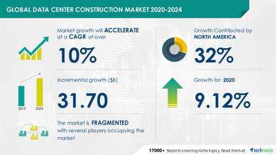 Latest market research report titled Data Center Construction Market by Type, Construction Type, Tier Level, and Geography - Forecast and Analysis 2020-2024 has been announced by Technavio which is proudly partnering with Fortune 500 companies for over 16 years