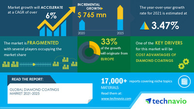 Technavio has announced its latest market research report titled Diamond Coatings Market by End-user and Geography - Forecast and Analysis 2021-2025