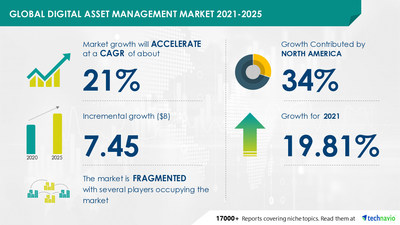 Technavio has announced its latest market research report titled Digital Asset Management Market by Type and Geography - Forecast and Analysis 2021-2025