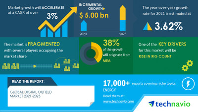 Technavio has announced its latest market research report titled Digital Oilfield Market by Technology and Geography - Forecast and Analysis 2021-2025