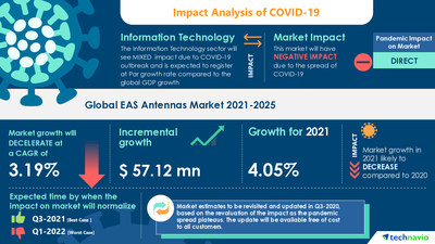 Technavio has announced its latest market research report titled EAS Antennas Market by Application and Geography - Forecast and Analysis 2021-2025