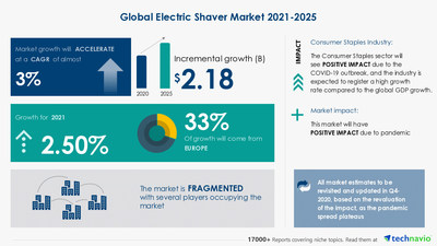 Latest market research report titled Electric Shaver Market by Distribution Channel and Geography - Forecast and Analysis 2021-2025 has been announced by Technavio which is proudly partnering with Fortune 500 companies for over 16 years