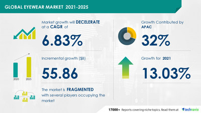 Latest market research report titled Eyewear Market by Product and Geography - Forecast and Analysis 2021-2025 has been announced by Technavio which is proudly partnering with Fortune 500 companies for over 16 years