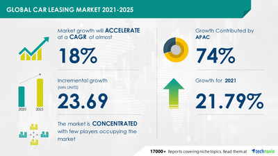 Attractive Opportunities with Car Leasing Market by End-user and Geography - Forecast and Analysis 2021-2025