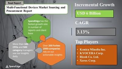 Multi-Functional Devices Market Procurement Research Repor