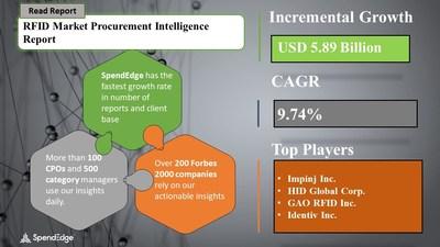 RFID Market Procurement Research Report