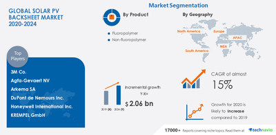 Technavio has announced its latest market research report titled Solar PV Backsheet Market by Product and Geography - Forecast and Analysis 2020-2024