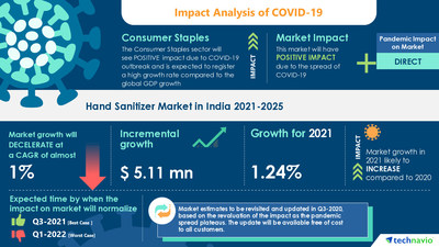 Attractive Opportunities with Hand Sanitizer Market in India by Product and Distribution Channel - Forecast and Analysis 2021-2025
