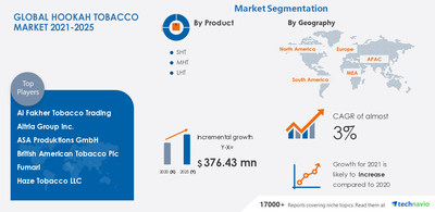 Technavio has announced its latest market research report titled Hookah Tobacco Market by Product, Application, and Geography - Forecast and Analysis 2021-2025