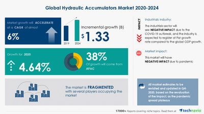 Technavio has announced its latest market research report titled Hydraulic Accumulators Market by End-user and Geography - Forecast and Analysis 2020-2024