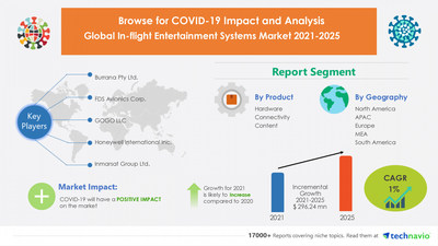 Attractive Opportunities with In-flight Entertainment Systems Market by Product and Geography - Forecast and Analysis 2021-2025