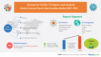 Technavio has announced its latest market research report titled Licensed Sports Merchandise Market by Product, End-user, Distribution Channel, and Geography - Forecast and Analysis 2021-2025