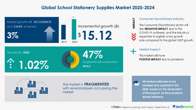 Latest market research report titled School Stationery Supplies Market by Product and Geography - Forecast and Analysis 2020-2024 has been announced by Technavio which is proudly partnering with Fortune 500 companies for over 16 years