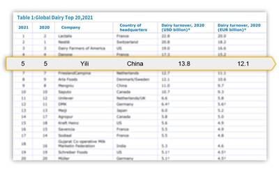 Yili recently ranked the fifth among the top five global dairy producers, and has ranked the first in the Asian dairy industry for eight consecutive years.