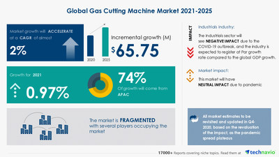 Technavio has announced its latest market research report titled Gas Cutting Machine Market by Product and Geography - Forecast and Analysis 2021-2025