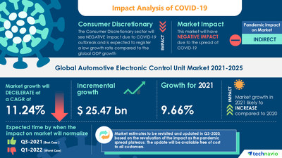 Technavio has announced its latest market research report titled Automotive Electronic Control Unit Market by Application and Geography - Forecast and Analysis 2021-2025