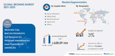 Latest market research report titled Bromine Market by Application and Geography - Forecast and Analysis 2021-2025 has been announced by Technavio which is proudly partnering with Fortune 500 companies for over 16 years