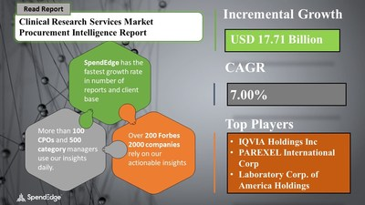 Clinical Research Services Market Procurement Research Report