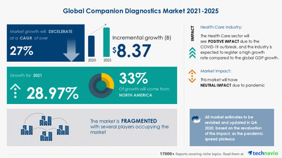 Latest market research report titled Companion Diagnostics Market by End-user and Geography - Forecast and Analysis 2021-2025 has been announced by Technavio which is proudly partnering with Fortune 500 companies for over 16 years