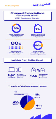 Consumer Needs and Expectations for Home Wi-Fi Fundamentally Altered Post-Pandemic According to New Airties Survey