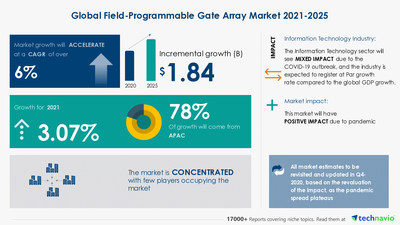 Technavio has announced its latest market research report titled Field-Programmable Gate Array Market by Type, Application, and Geography - Forecast and Analysis 2021-2025