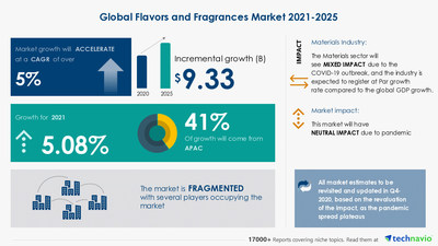 Technavio has announced its latest market research report titled Flavors and Fragrances Market by Functionality, Ingredients, and Geography - Forecast and Analysis 2021-2025
