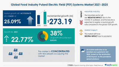 Technavio has announced its latest market research report titled Food Industry Pulsed Electric Field (PEF) Systems Market by Application and Geography - Forecast and Analysis 2021-2025