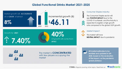 Technavio has announced its latest market research report titled Functional Drinks Market by Product and Geography - Forecast and Analysis 2021-2025