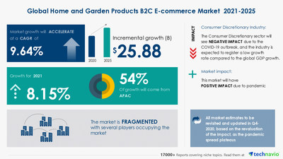Latest market research report titled Home and Garden Products B2C E-commerce Market by Product and Geography - Forecast and Analysis 2021-2025 has been announced by Technavio which is proudly partnering with Fortune 500 companies for over 16 years