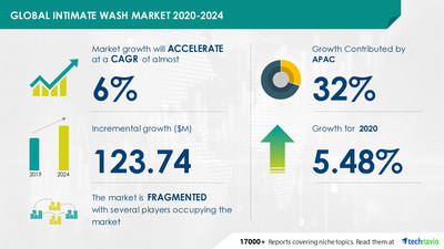 Technavio has announced its latest market research report titled Intimate Wash Market by Distribution Channel and Geography - Forecast and Analysis 2020-2024
