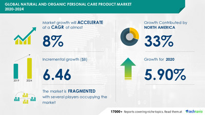 Technavio has announced its latest market research report titled Natural and Organic Personal Care Product Market by Distribution Channel, Product, and Geography - Forecast and Analysis 2020-2024