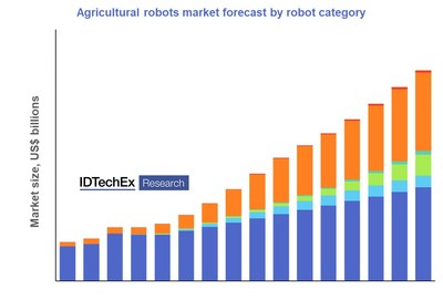 """""""Agricultural Robotics Market 2022-2032"""" provides ten-year agricultural robotics market forecasts by application area and region. Source: IDTechEx"""