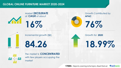 Latest market research report titled Online Furniture Market by Application and Geography - Forecast and Analysis 2020-2024 has been announced by Technavio which is proudly partnering with Fortune 500 companies for over 16 years