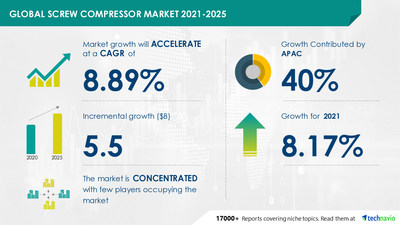 Technavio has announced its latest market research report titled Screw Compressor Market by End-user, Type, and Geography - Forecast and Analysis 2021-2025