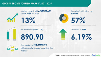 Attractive Opportunities in Sports Tourism Market by Product, Type, Category, and Geography - Forecast and Analysis 2021-2025