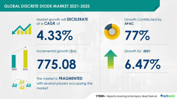 Attractive Opportunities in Discrete Diode Market by End-user and Geography - Forecast and Analysis 2021-2025
