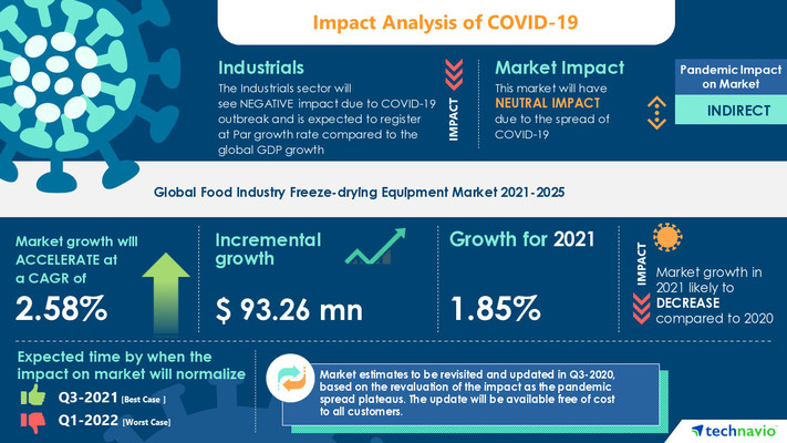 Attractive Opportunities in Food Industry Freeze-drying Equipment Market by Product and Geography - Forecast and Analysis 2021-2025