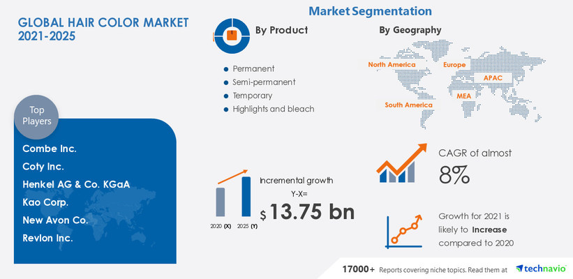 Attractive Opportunities in Hair Color Market by Product, End-user, and Geography - Forecast and Analysis 2021-2025
